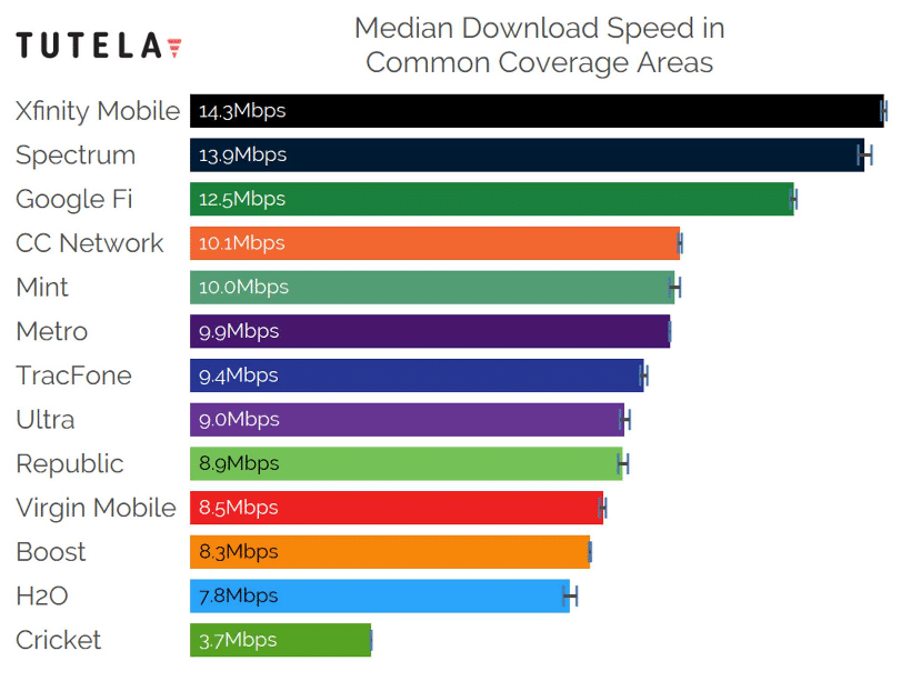 Tutela Download Speeds