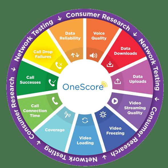 GWS OneScore Visual