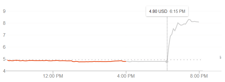 Sprint Stock Price After Merger