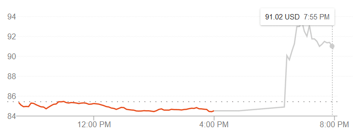 T-Mobile stock price graph after merger with Sprint