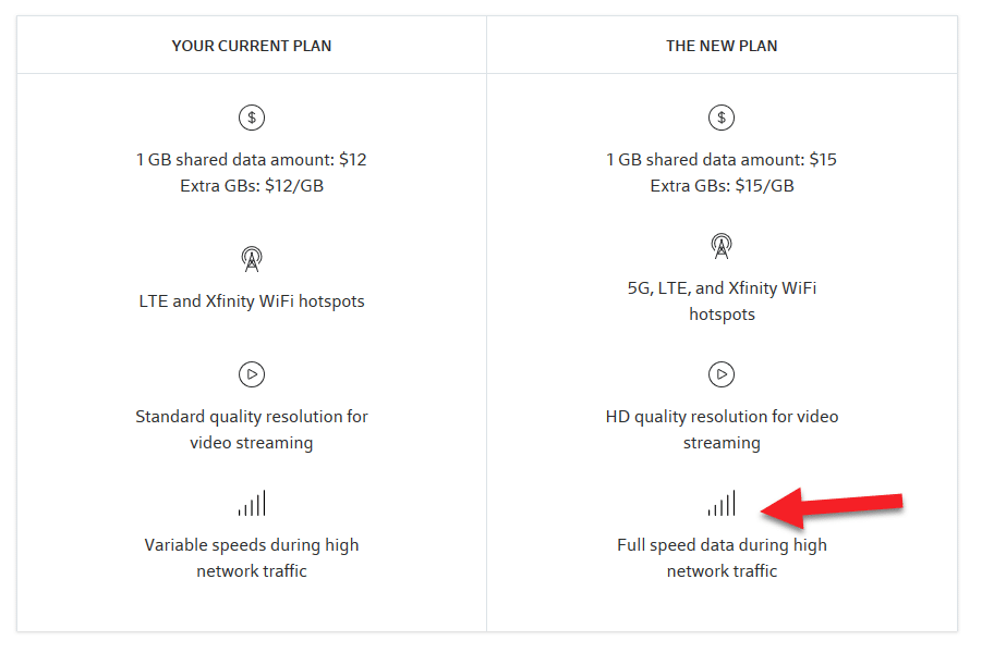 Screenshot suggesting Xfinity Mobile is offering better prioritization on by-the-gig plans