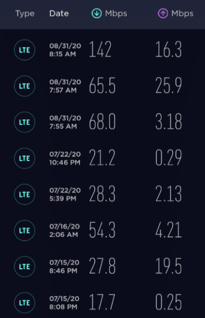 Great speed test results on from the Unlimited Starter plan