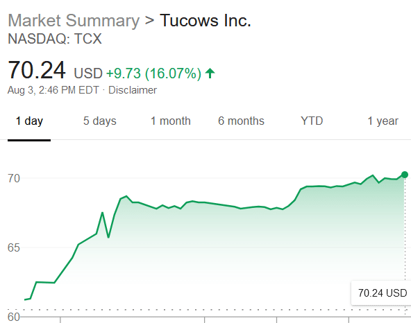 Tucows' stock rose over 16%