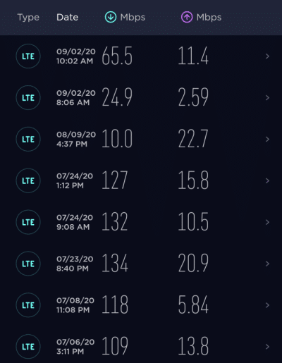 Test results showing fast speeds