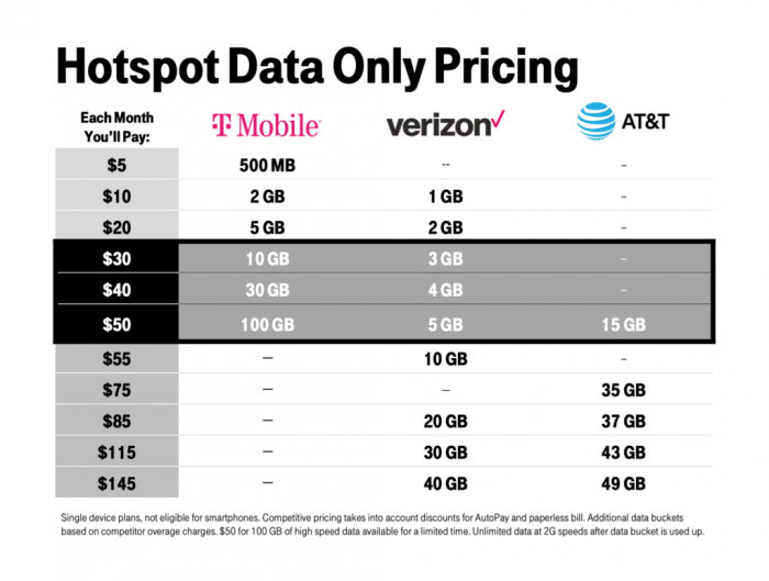 Image detailing T-Mobile's new hotspot plans